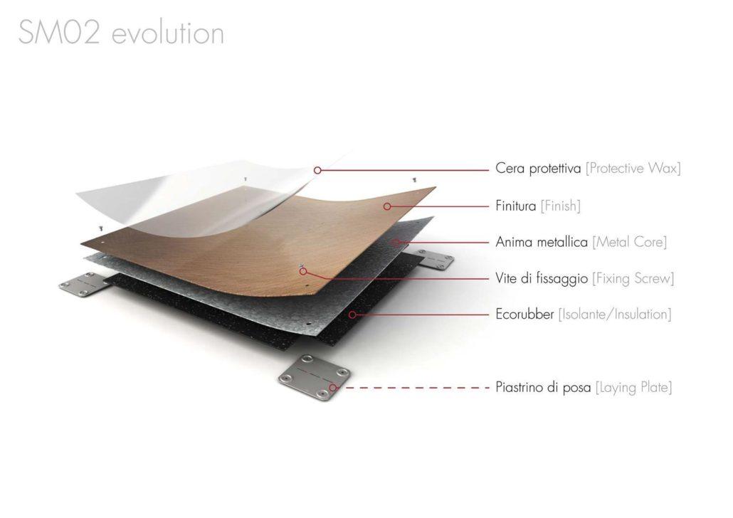 MetroQuality prodotti SM02 Planium pavimenti